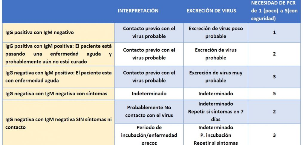 Interpretación del test de Anticuerpos e indicación de PCR COVID-19